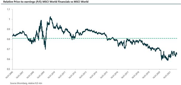 Relativ pris til inntjening MSCI World
