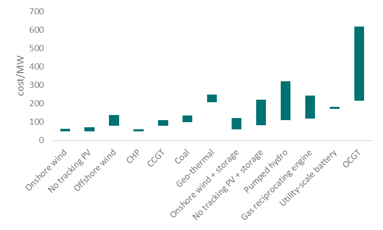 Levelized-cost-of-energy in Germany