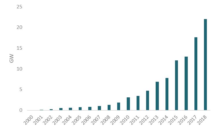 Cumulative installed capacity offshore wind