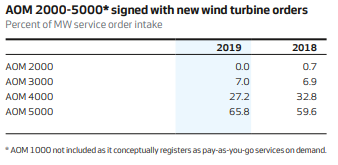 Signed service agreements by type