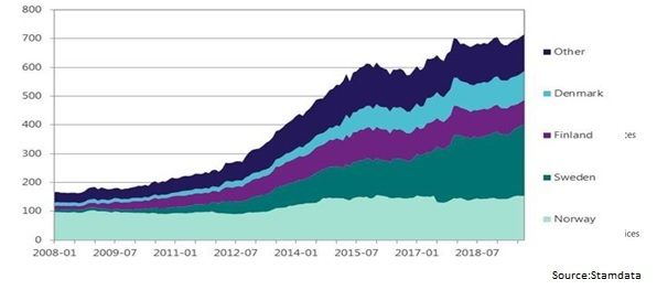 Development-high-yield-geo