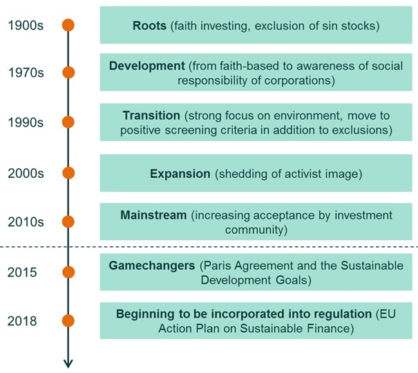 The history of ESG investing