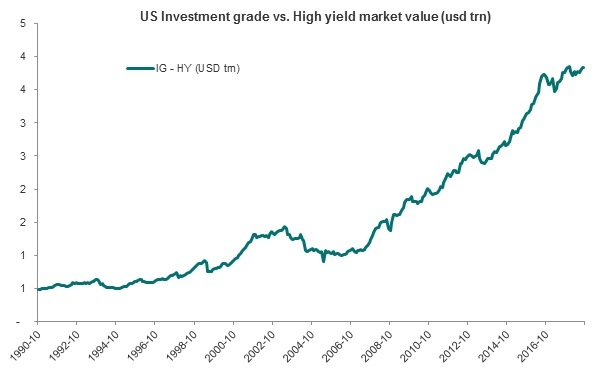 US Investment grade bonds vs. High Yield bonds from 1990 - 2018 (Bloomberg/DNB Asset Management)
