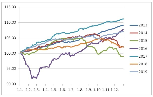 The development of returns in individual years of DNB Fund High Yield