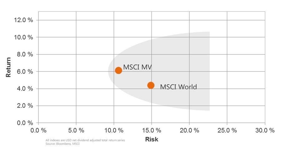 MSCI MV vs MSCI World 1999-2018