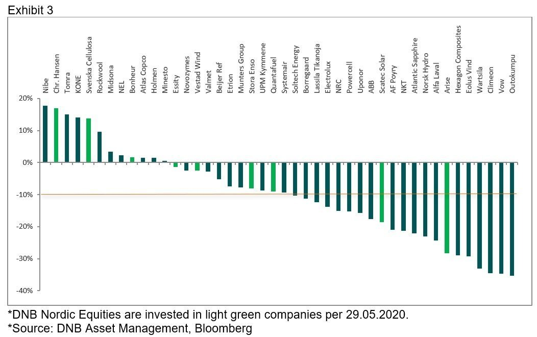 Bar graph showing the performance of the individual companies in the Nordic green universe over the recent crisis.