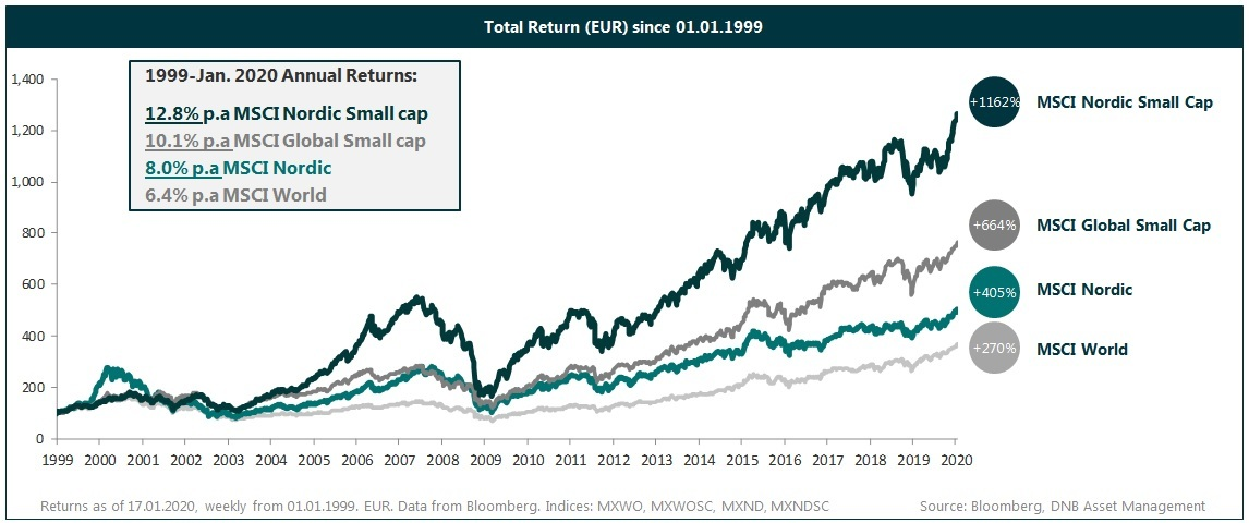 Total return since 1.1.99