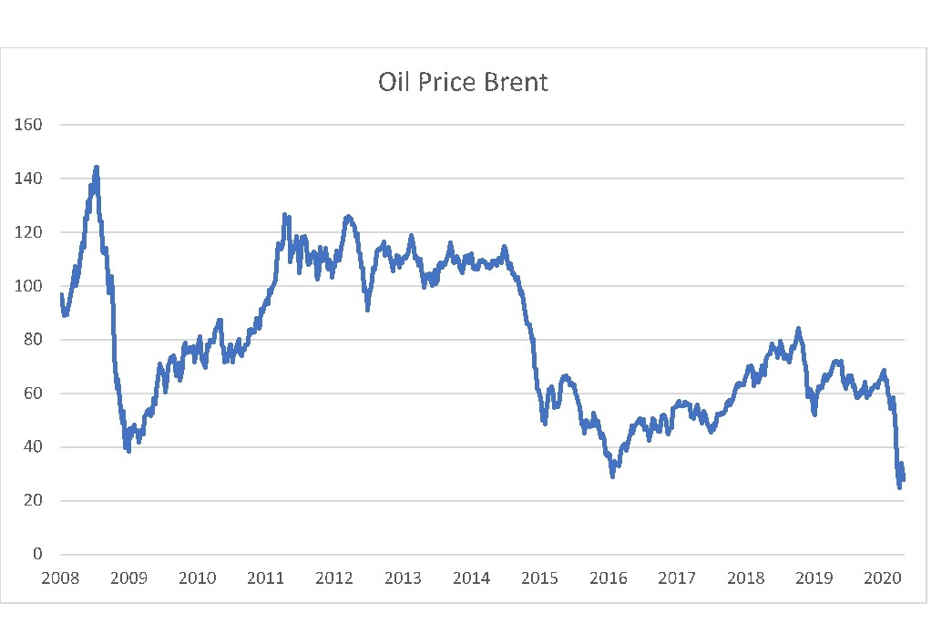The fluctuations in the oil price the last 12 years / Source: Bloomberg, DNB Asset Management