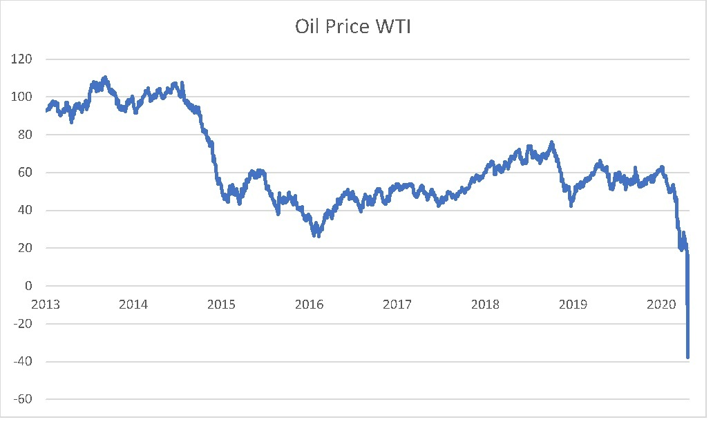 The WTI has fallen dramatically