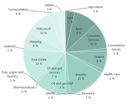 PieChart-Sector-highYield