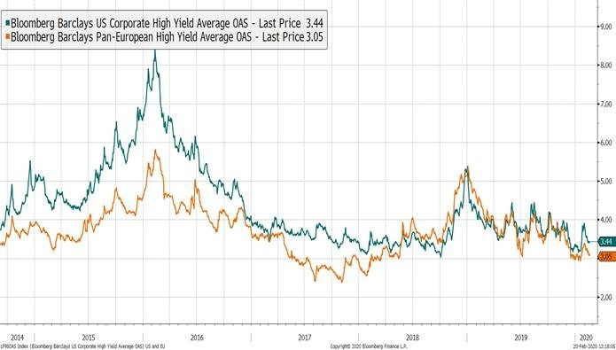 High Yield Credit Spreads in Europe and the US