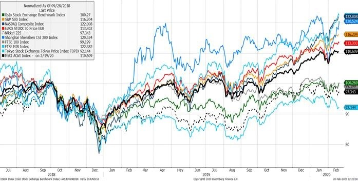 Equity Market Spreads