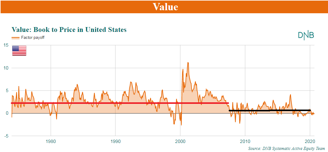 Value: Book to Price in United States