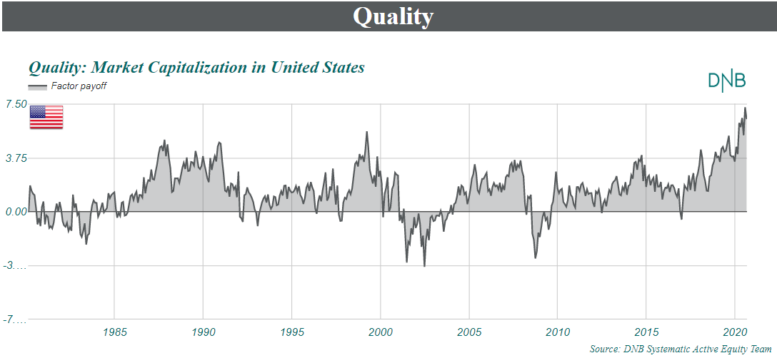 Quality: Markep Capitalization in United States