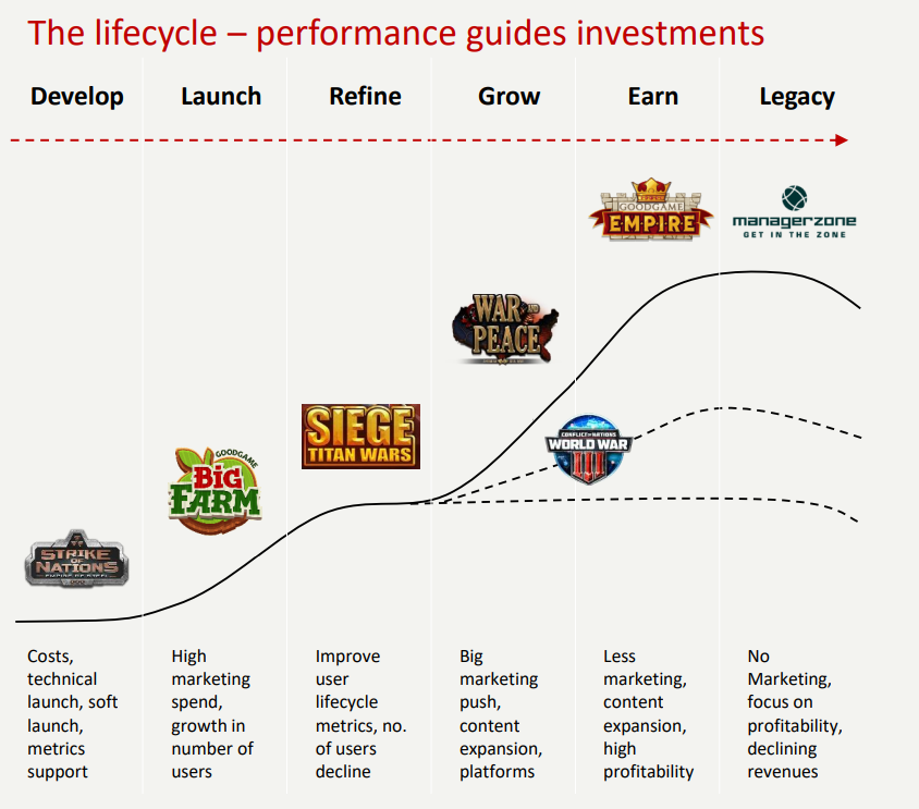 The Lifecycle of games at Stillfront