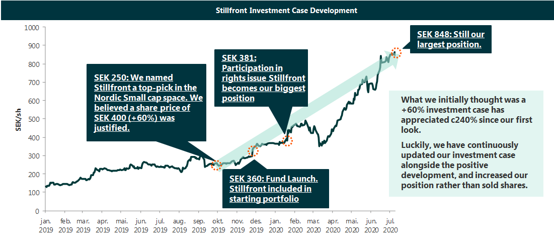 Stillfront investment case development
