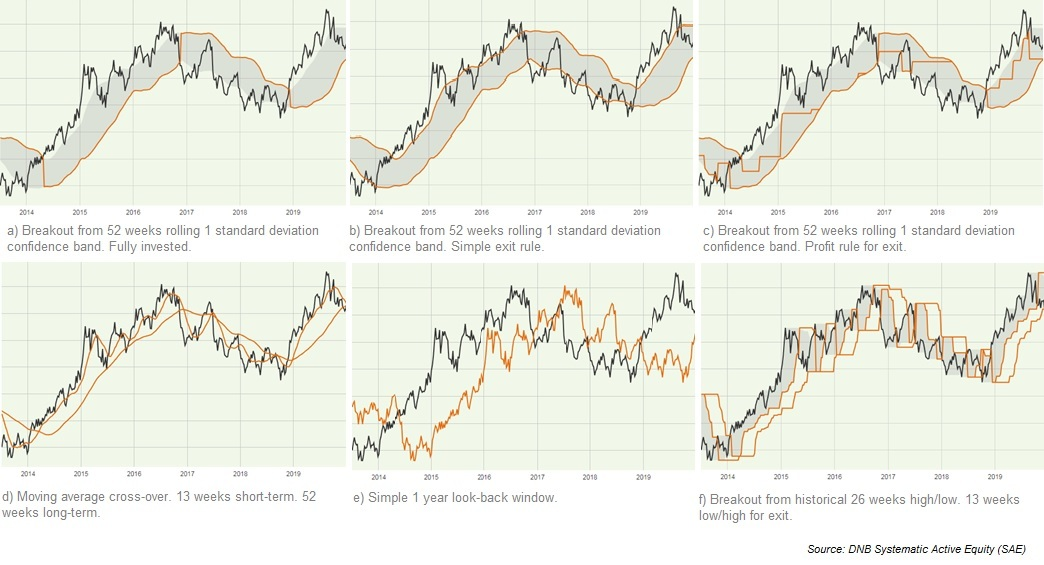 Various trend indicators
