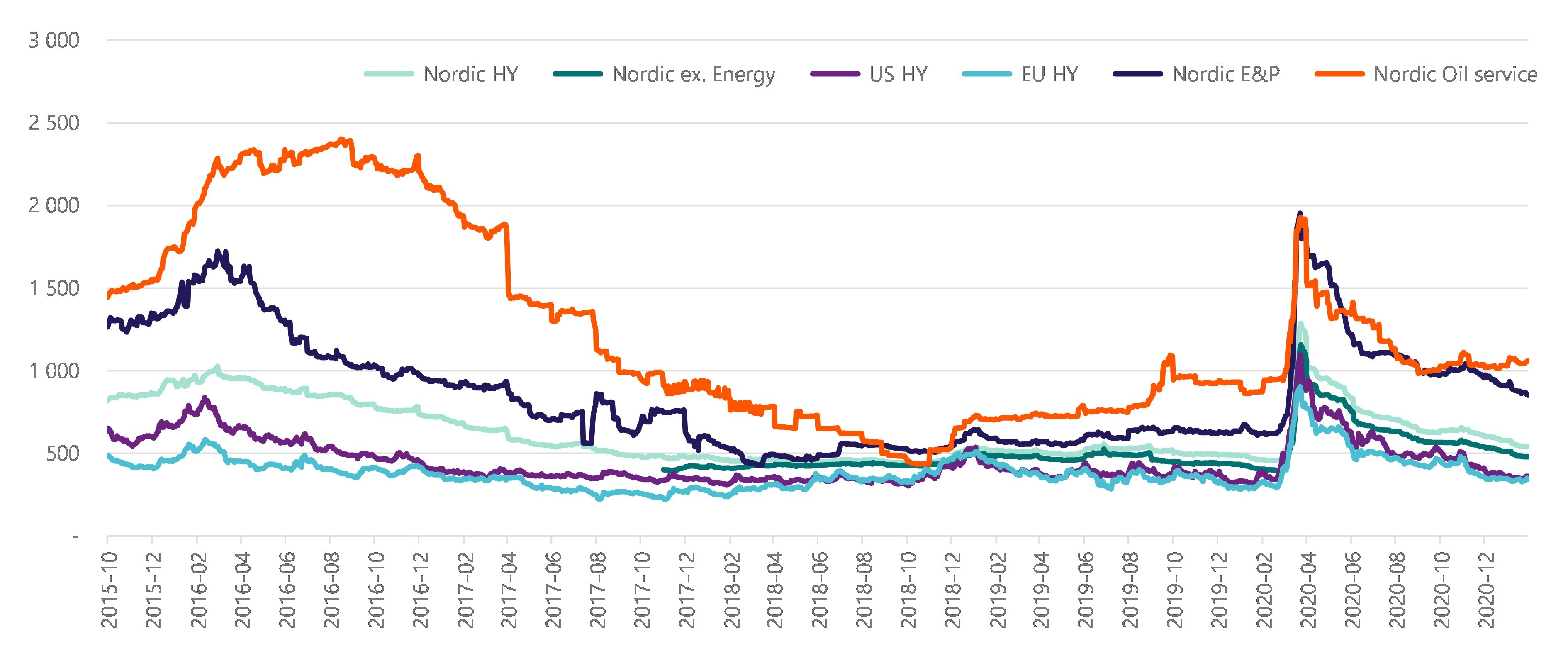 Credit spread (bp) development in international and Nordic high yield markets
