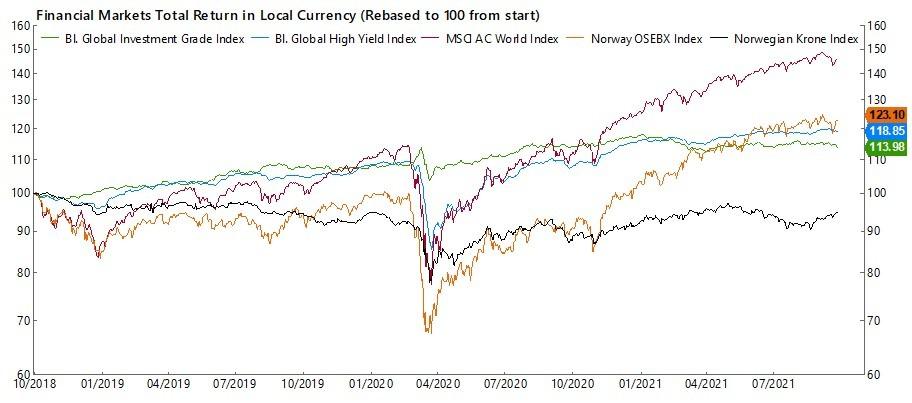 Finansmarkedene