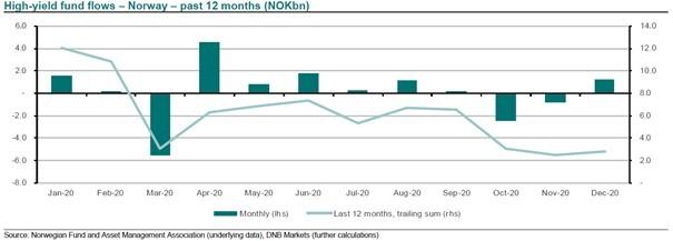 Norwegian high yield fund flows