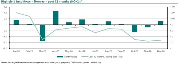 Norwegian high yield fund flows