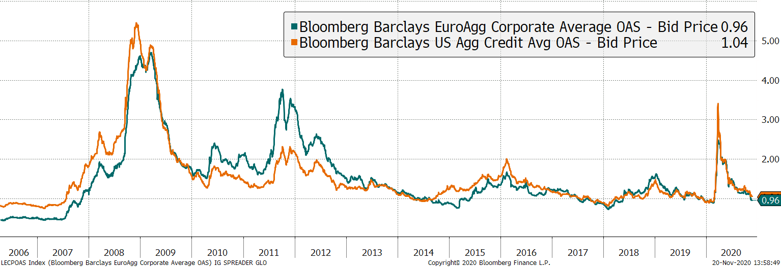 US and European credit spreads