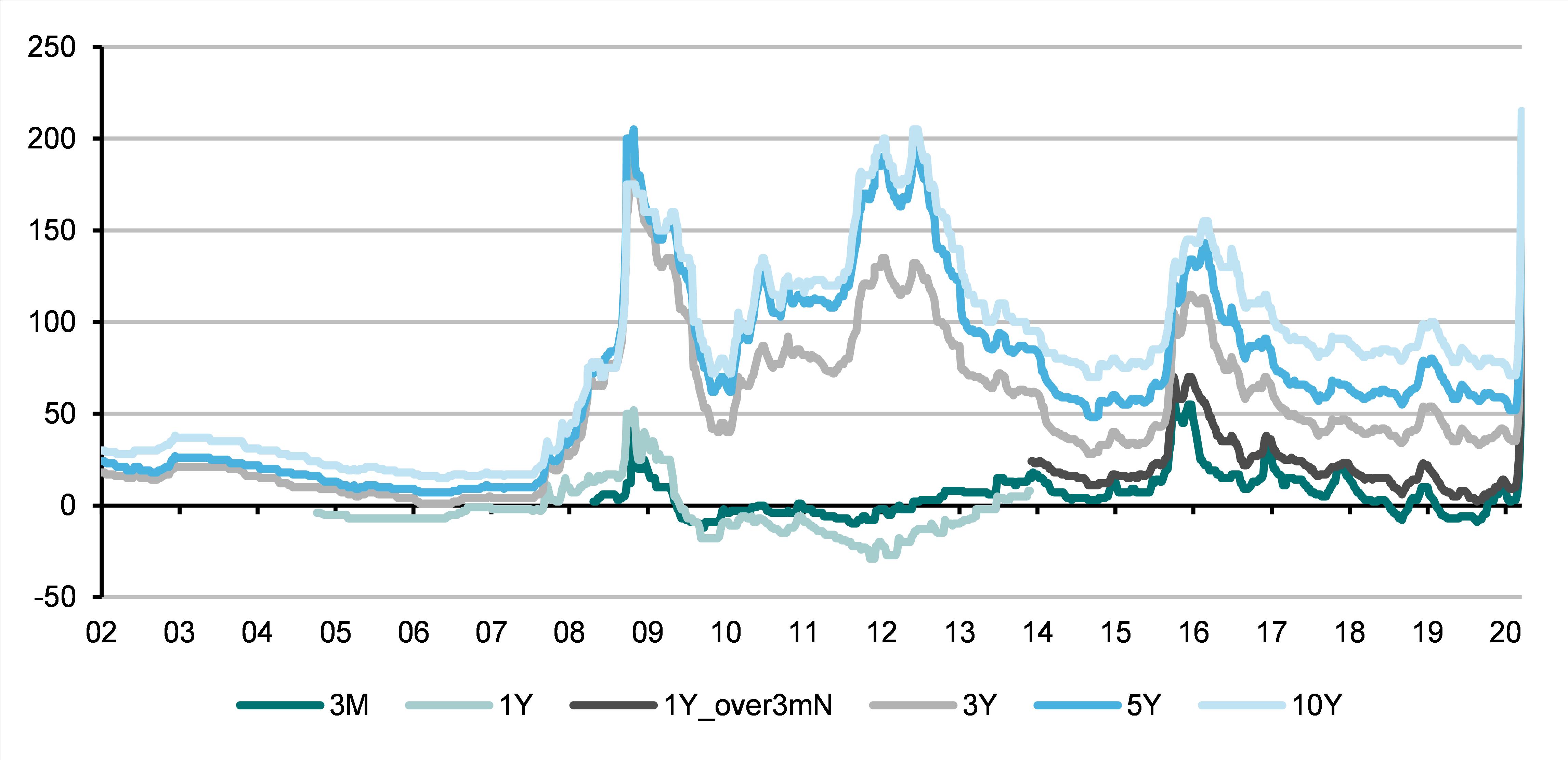 Credit spreads of various maturities for Norwegian banks