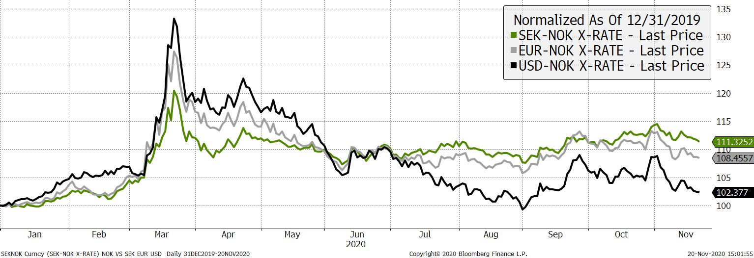 NOK against EUR, USD and SEK