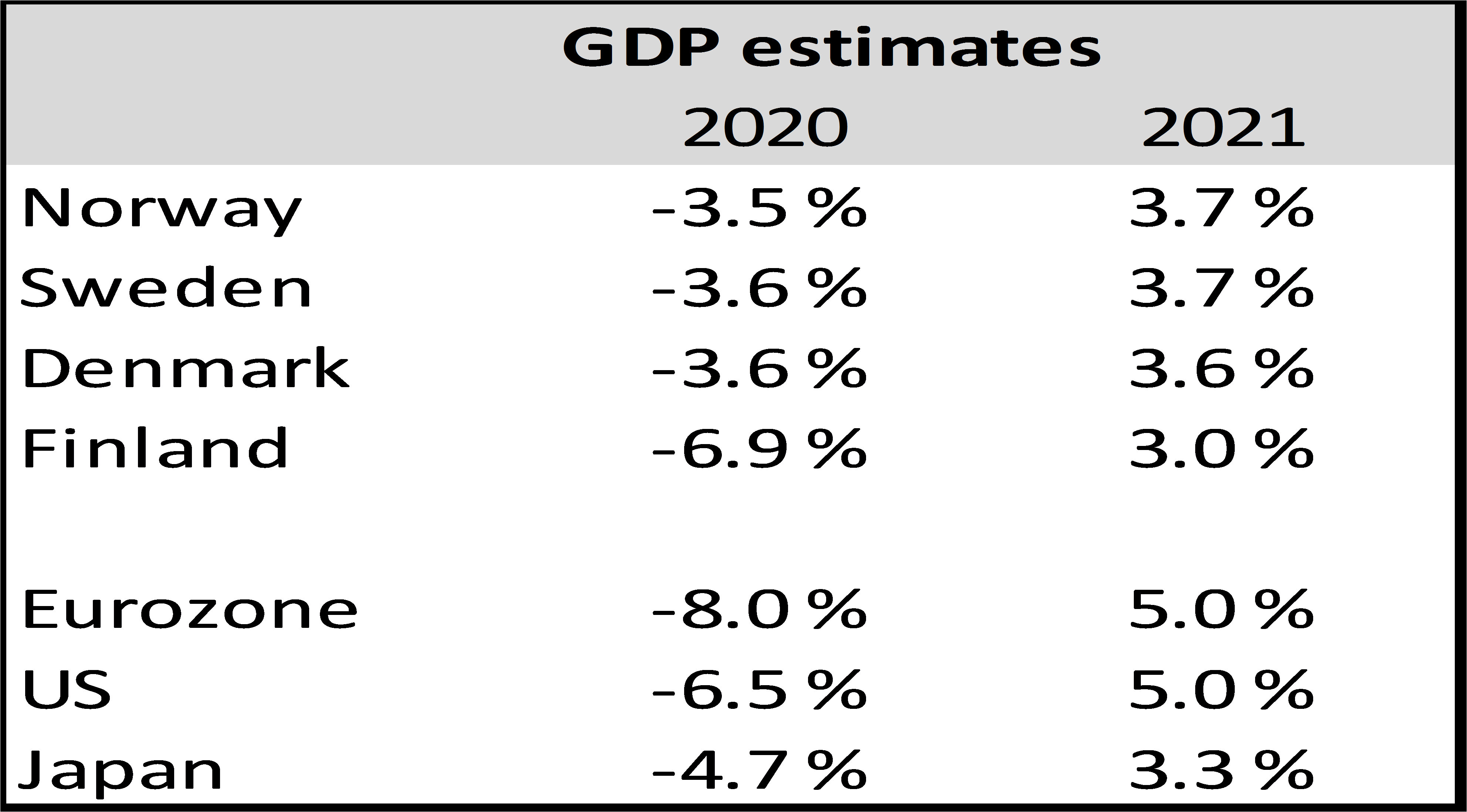GDP Estimates
