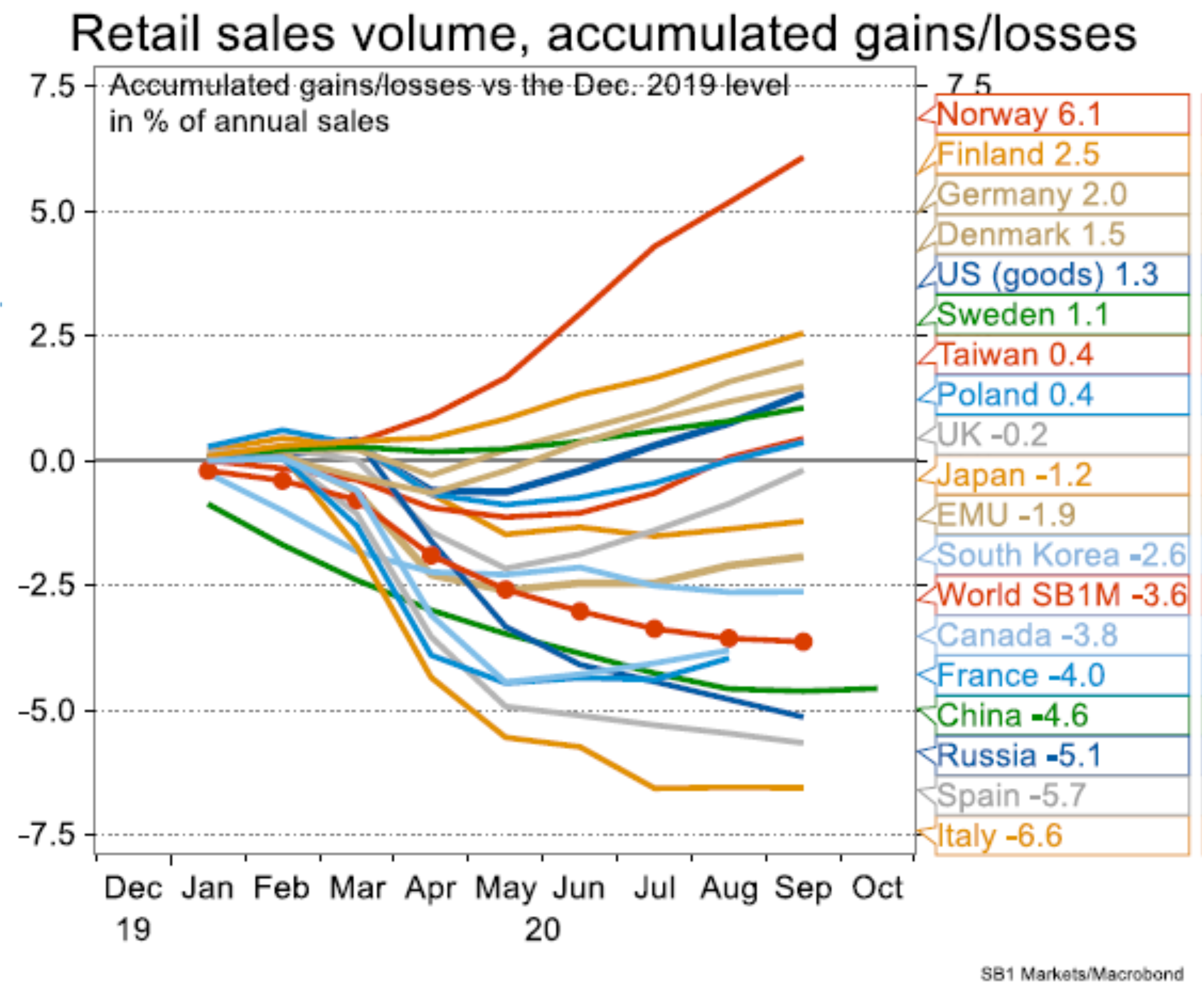 Accumulated gains/losses in retail sales 2020
