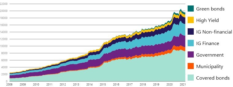 Nordic fixed income total market volume development by issue category since Jan 2008 in NOK billion