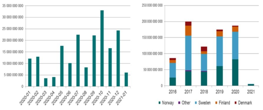 Nordic high yield issuance