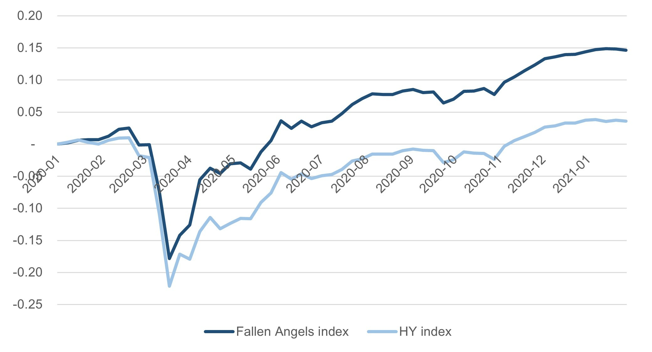 Fallen angels vs. High yield